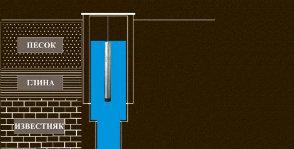 Устройство артезианских скважин